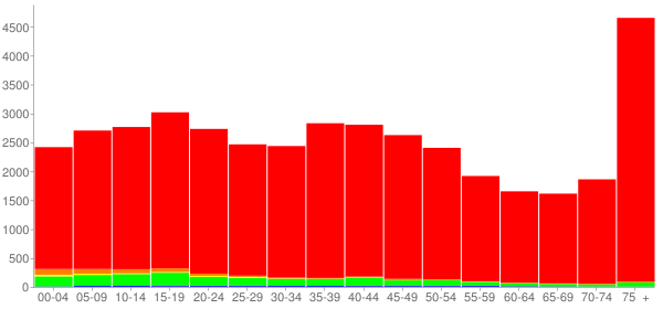 Graph: Population by Age and Race, 2000 Census - Quincy, Illinois - Census Viewer