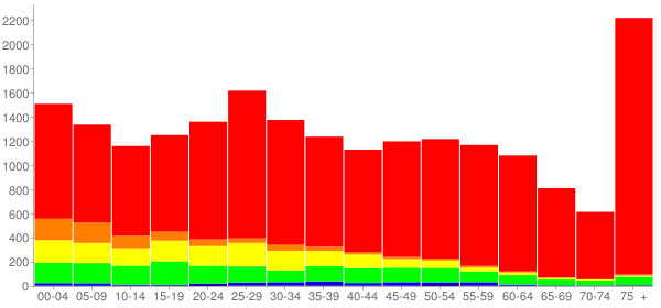 Graph: Population by Age and Race, 2010 Census - Chambersburg, Pennsylvania - Census Viewer