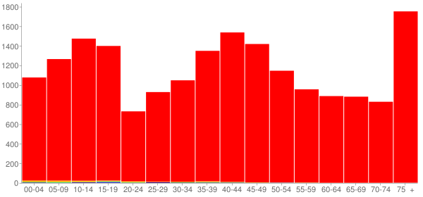 Graph: Population by Age and Race, 2000 Census - Clayton County, Iowa - Census Viewer