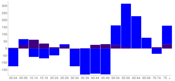 Graph: Change in Population between 2000 and 2010, by Age and Hispanic or Latino Origin - San Marino, California - Census Viewer