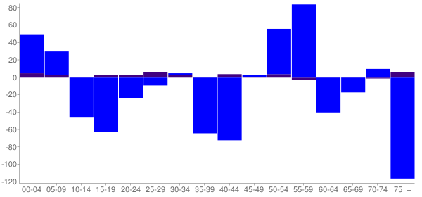 Graph: Change in Population between 2000 and 2010, by Age and Hispanic or Latino Origin - Fairfield, Illinois - Census Viewer