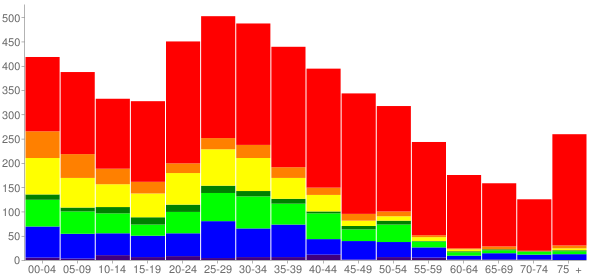 Graph: Population by Age and Race, 2000 Census - Boulevard Park, Washington - Census Viewer