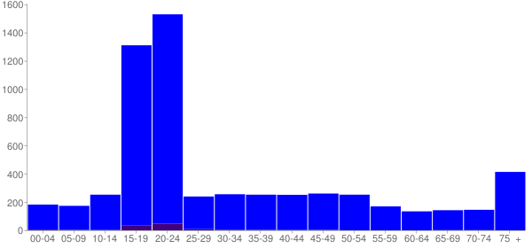 Graph: Population by Age and Hispanic or Latino Origin, 2000 Census - Canton, New York - Census Viewer