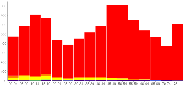 Graph: Population by Age and Race, 2010 Census - Archer County, Texas - Census Viewer