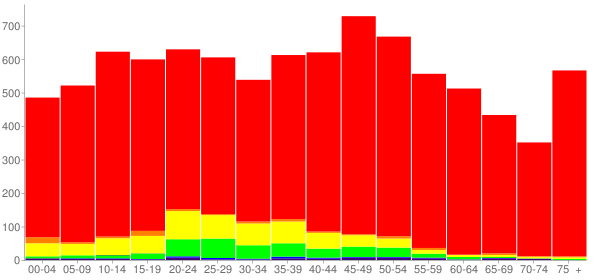 Graph: Population by Age and Race, 2010 Census - Jack County, Texas - Census Viewer