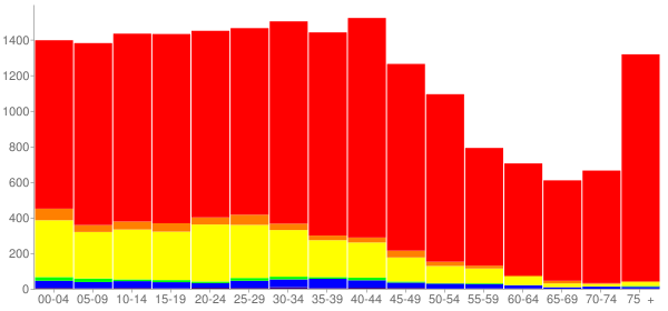 Graph: Population by Age and Race, 2000 Census - Franklin Park, Illinois - Census Viewer