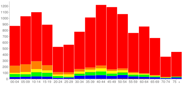 Graph: Population by Age and Race, 2010 Census - Discovery Bay, California - Census Viewer