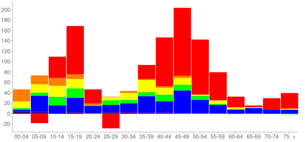 Graph: Change in Population between 2000 and 2010, by Age and Race - Hainesville, Illinois - Census Viewer