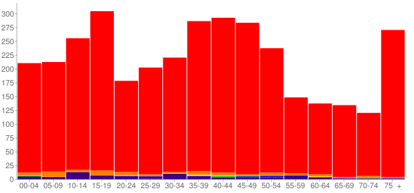 Graph: Population by Age and Race, 2000 Census - Montesano, Washington - Census Viewer