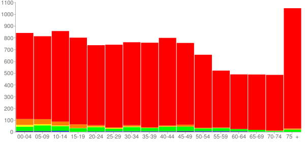 Graph: Population by Age and Race, 2000 Census - Cambridge, Ohio - Census Viewer