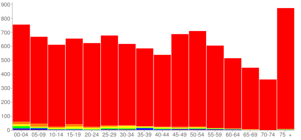 Graph: Population by Age and Race, 2010 Census - Bluffton, Indiana - Census Viewer
