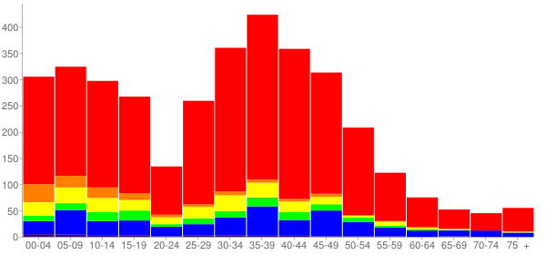 Graph: Population by Age and Race, 2010 Census - Hainesville, Illinois - Census Viewer
