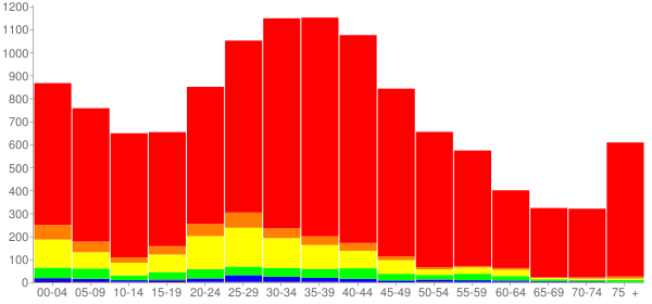 Graph: Population by Age and Race, 2000 Census - Patchogue, New York - Census Viewer