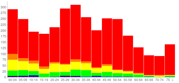Graph: Population by Age and Race, 2010 Census - Ingalls Park, Illinois - Census Viewer