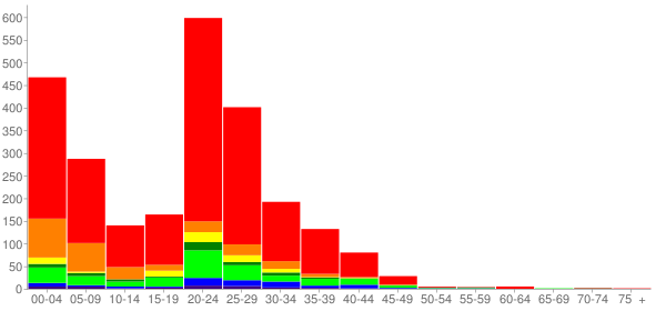 Graph: Population by Age and Race, 2010 Census - Mcchord Air Force Base, Washington - Census Viewer