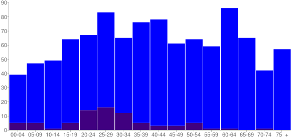 Graph: Population by Age and Hispanic or Latino Origin, 2010 Census - Pioche, Nevada - Census Viewer