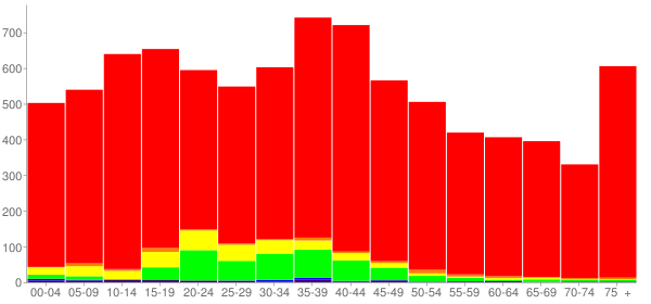 Graph: Population by Age and Race, 2000 Census - Jack County, Texas - Census Viewer