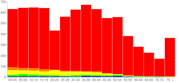 Graph: Population by Age and Race, 2000 Census - Boulder Hill, Illinois - Census Viewer