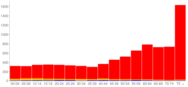 Graph: Population by Age and Race, 2010 Census - Florence, Oregon - Census Viewer
