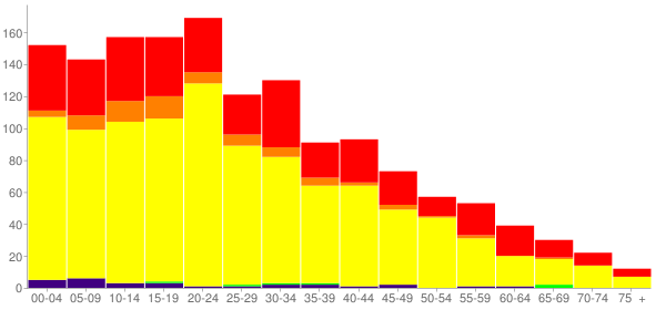 Graph: Population by Age and Race, 2000 Census - Kettleman City, California - Census Viewer