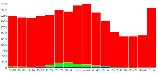 Graph: Population by Age and Race, 2000 Census - Pekin, Illinois - Census Viewer