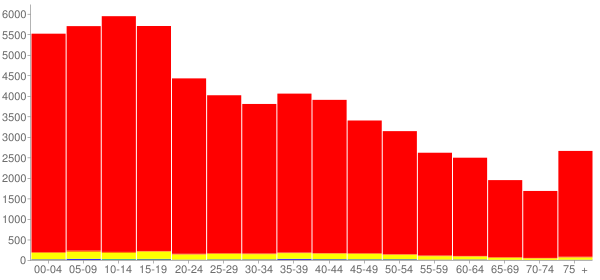 Graph: Population by Age and Race, 2010 Census - Starr County, Texas - Census Viewer