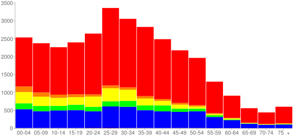 Graph: Population by Age and Race, 2000 Census - Glendale Heights, Illinois - Census Viewer