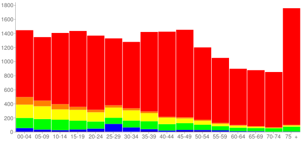 Graph: Population by Age and Race, 2000 Census - East Moline, Illinois - Census Viewer