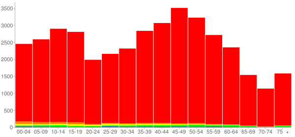 Graph: Population by Age and Race, 2010 Census - Cheatham County, Tennessee - Census Viewer