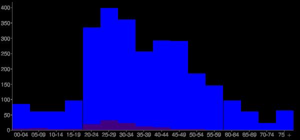 Graph: Population by Age and Hispanic or Latino Origin, 2010 Census - Alamo, Georgia - Census Viewer