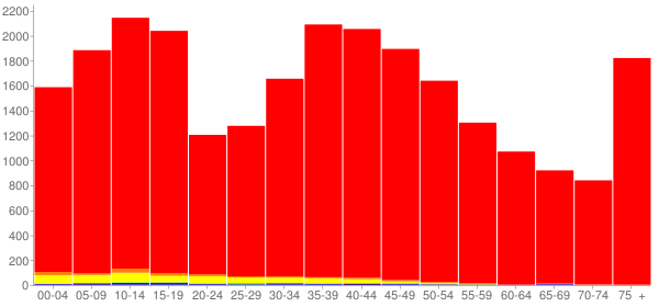 Graph: Population by Age and Race, 2000 Census - Le Sueur County, Minnesota - Census Viewer