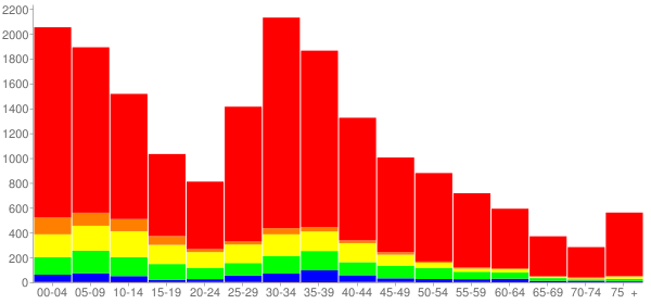 Graph: Population by Age and Race, 2010 Census - Montgomery, Illinois - Census Viewer