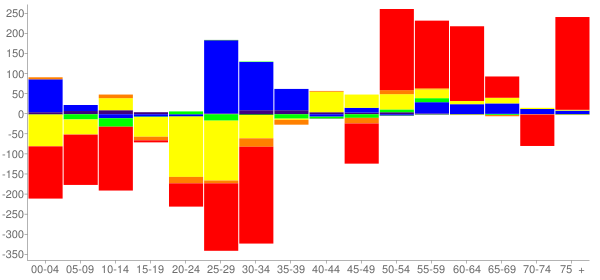 Graph: Change in Population between 2000 and 2010, by Age and Race - Prospect Heights, Illinois - Census Viewer