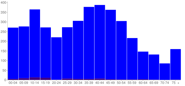 Graph: Population by Age and Hispanic or Latino Origin, 2000 Census - Buckley, Washington - Census Viewer