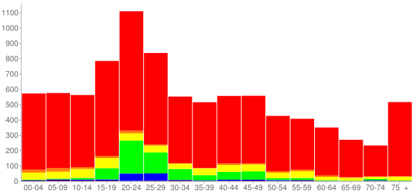 Graph: Population by Age and Race, 2010 Census - Hondo, Texas - Census Viewer