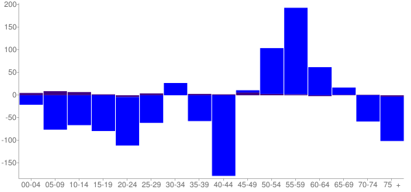 Graph: Change in Population between 2000 and 2010, by Age and Hispanic or Latino Origin - Paris, Illinois - Census Viewer