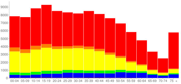 Graph: Population by Age and Race, 2010 Census - Downey, California - Census Viewer