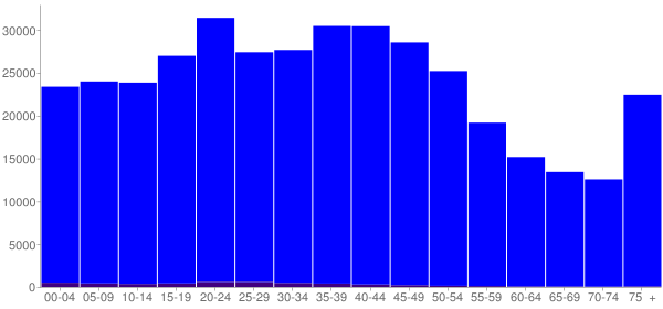 Graph: Population by Age and Hispanic or Latino Origin, 2000 Census - Knox County, Tennessee - Census Viewer