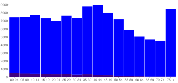 Graph: Population by Age and Hispanic or Latino Origin, 2000 Census - Independence, Missouri - Census Viewer