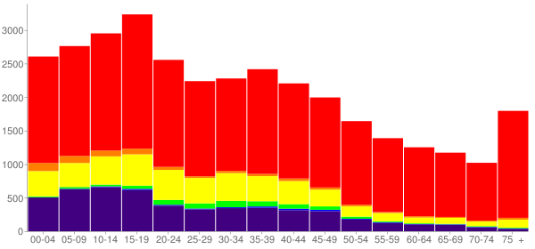 Graph: Population by Age and Race, 2000 Census - Graham County, Arizona - Census Viewer