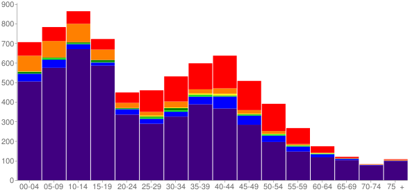 Graph: Population by Age and Race, 2000 Census - North Slope County, Alaska - Census Viewer