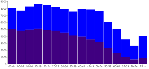 Graph: Population by Age and Hispanic or Latino Origin, 2010 Census - Inglewood, California - Census Viewer
