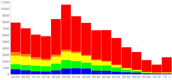 Graph: Population by Age and Race, 2010 Census - Lewisville, Texas - Census Viewer
