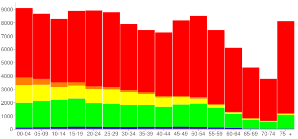 Graph: Population by Age and Race, 2010 Census - Gregg County, Texas - Census Viewer