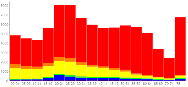 Graph: Population by Age and Race, 2010 Census - Santa Barbara, California - Census Viewer