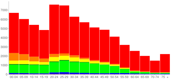 Graph: Population by Age and Race, 2010 Census - Coryell County, Texas - Census Viewer