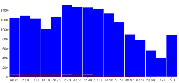 Graph: Population by Age and Hispanic or Latino Origin, 2010 Census - Lexington, South Carolina - Census Viewer
