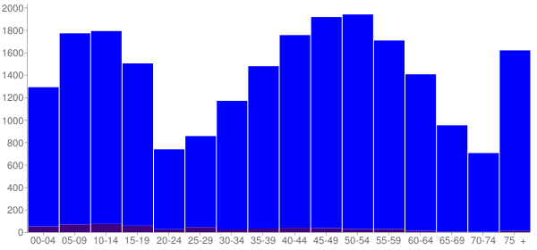 Graph: Population by Age and Hispanic or Latino Origin, 2010 Census - Avon Lake, Ohio - Census Viewer