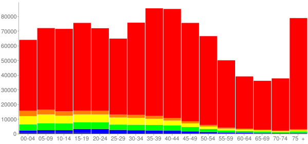 Graph: Population by Age and Race, 2000 Census - Rhode Island - Census Viewer