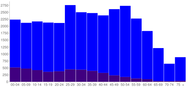 Graph: Population by Age and Hispanic or Latino Origin, 2010 Census - Woodridge, Illinois - Census Viewer